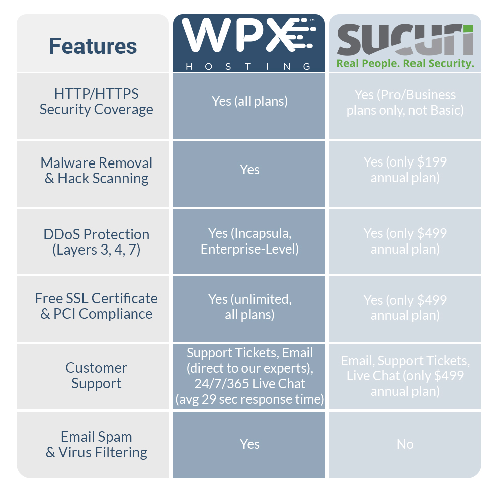 Compare our free security coverage with Sucuri's paid service